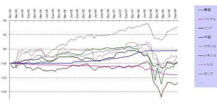 新興国通貨(月次)_20091031