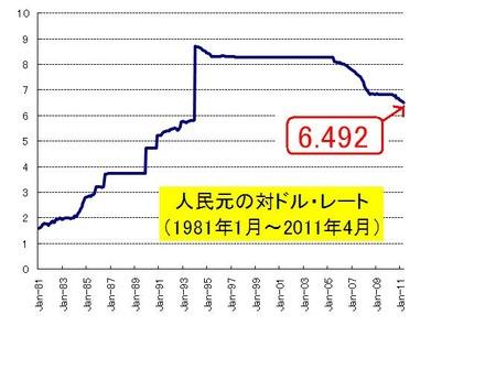 人民元長期対ドル_20110430