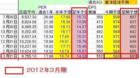 日本株_3月末PER_20110331