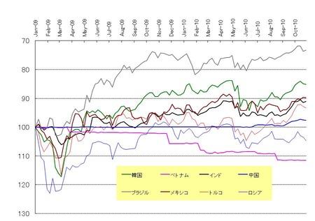 新興国通貨_20101030