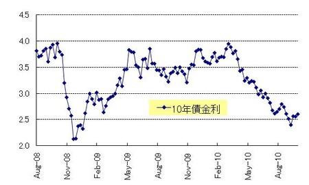 US10年債券_20101030