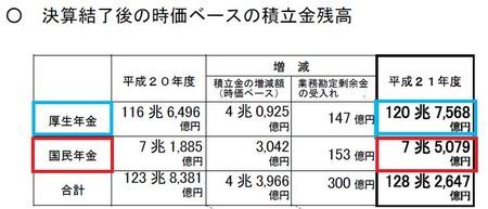 年金資産残高_20110322