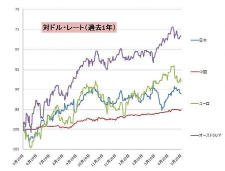対ドル主要通貨_20110521