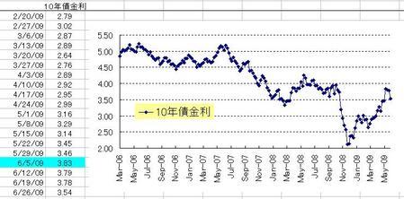 10年債券金利_20090627