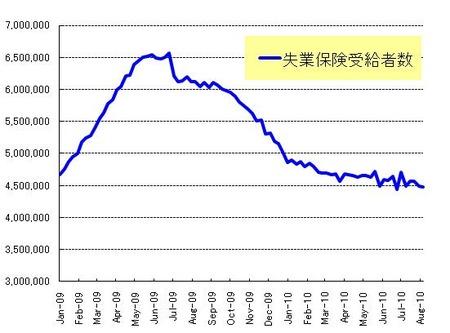 長期失業者_20100821_1