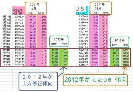 China_US_PER_EPS_20110808