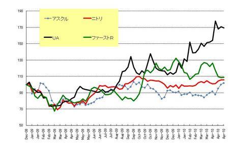 日本株小売_20100430