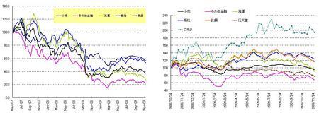 日本株セクター_20091127