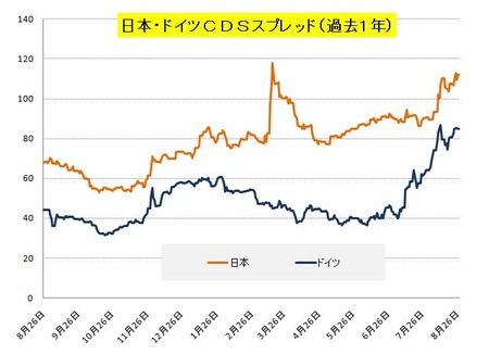 日独_CDS_20110827