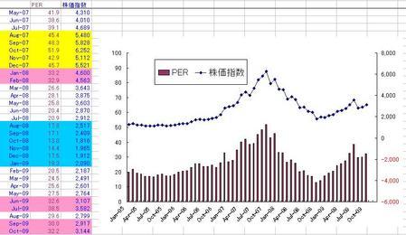 上海実績PER(月次)_20091031