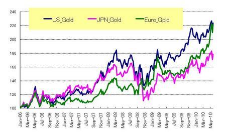 通貨別金価格_20100529