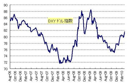 DXY_20100327
