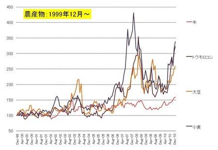 農産物価格_20110222