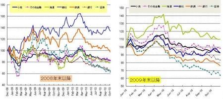 セクター_日本株_20101029