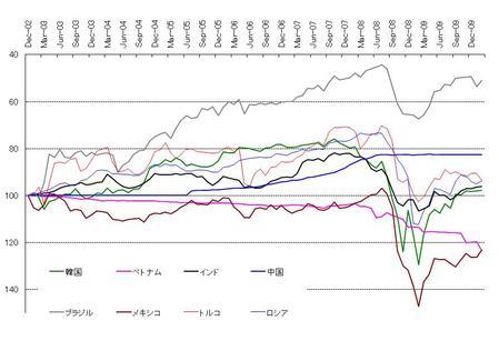 新興国通貨(月次)_20100227