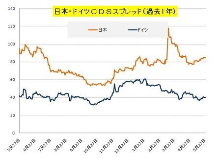 日独CDS_20110528