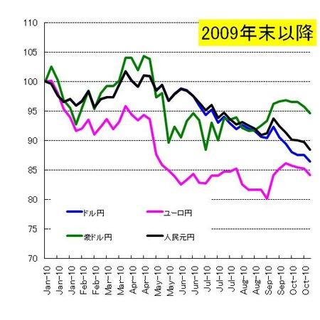 対円4通貨_20101030