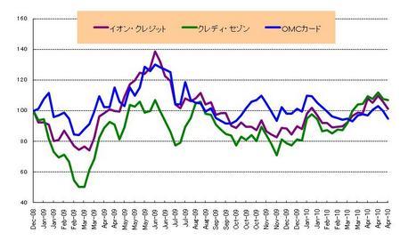 日本株カード_20100430