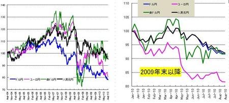 対円4通貨_20100828