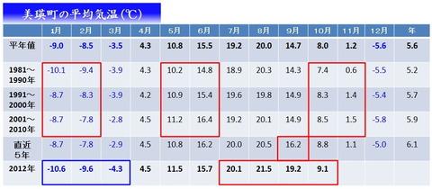 美瑛の気象情報-平均気温