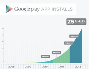 25 Billion Graph