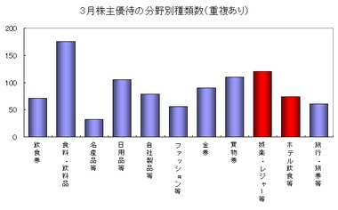 株主優待グラフ3