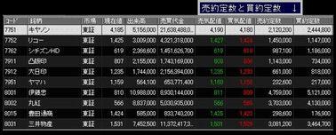 株価ボード約定数