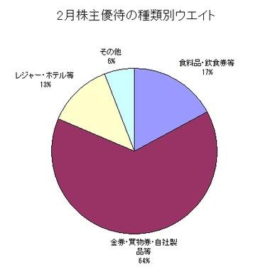 2月株主優待ウエイト