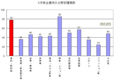 株主優待9月-1