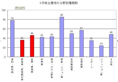 株主優待9月-2
