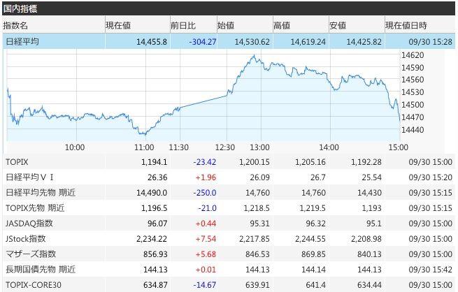バイオ 株価 コスモ