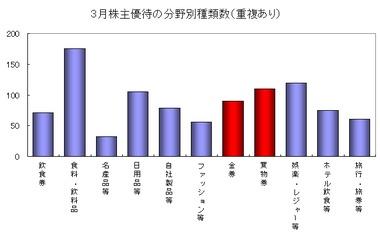 株主優待グラフ2