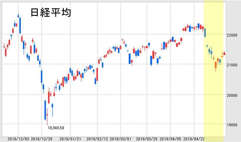 すてき ナイス 株価