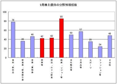 株主優待9月-3