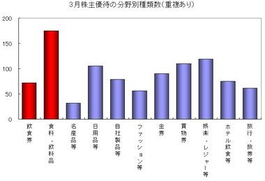 株主優待グラフ