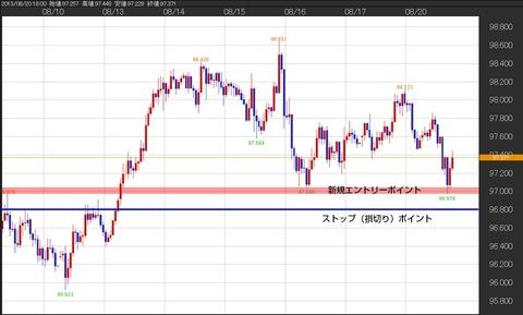 0820ドル円チャート
