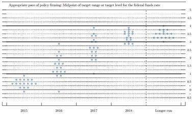 FOMCメンバーの金利予想を表すドットチャート