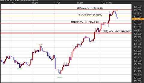 1125ユーロ円チャート