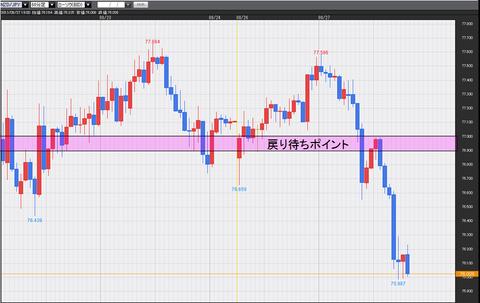 0827NZドル円チャート
