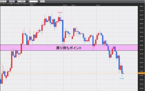 0827ドル円チャート