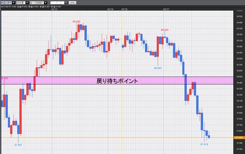 0827豪ドル円チャート