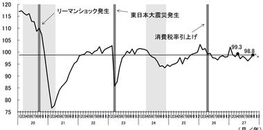 鉱工業生産指数の動向
