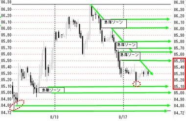 0817欧米ドル円