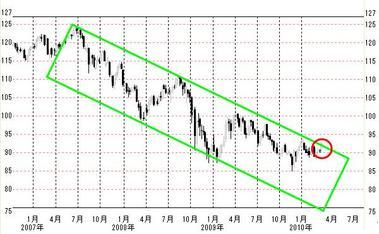 2007年からのドル円週足