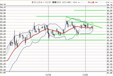 1122欧米ドル円