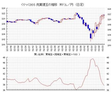 20200325ドル円買い比率