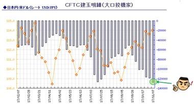 20171117CFTC円