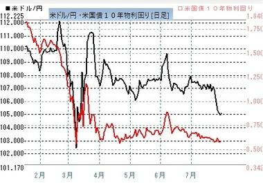 20200730ドル円米10年債金利