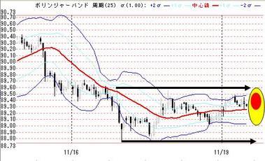 1119ドル円