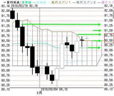 0312東京ドル円日足